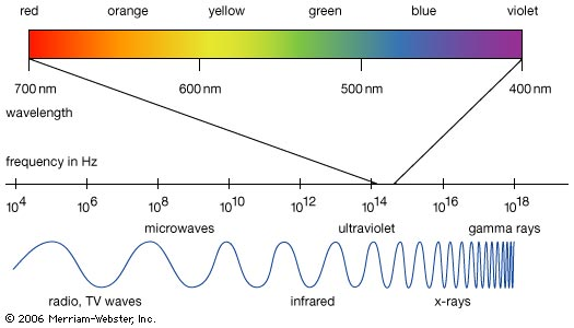 Ap Physics B Formula Sheet Ap Wiki